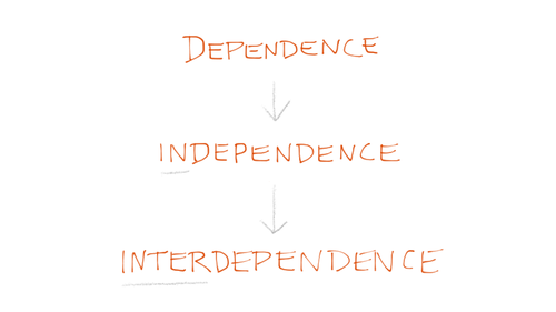 Diagram of 'dependence', 'independence', interdependence'